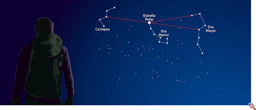 Orientación con las estrellas