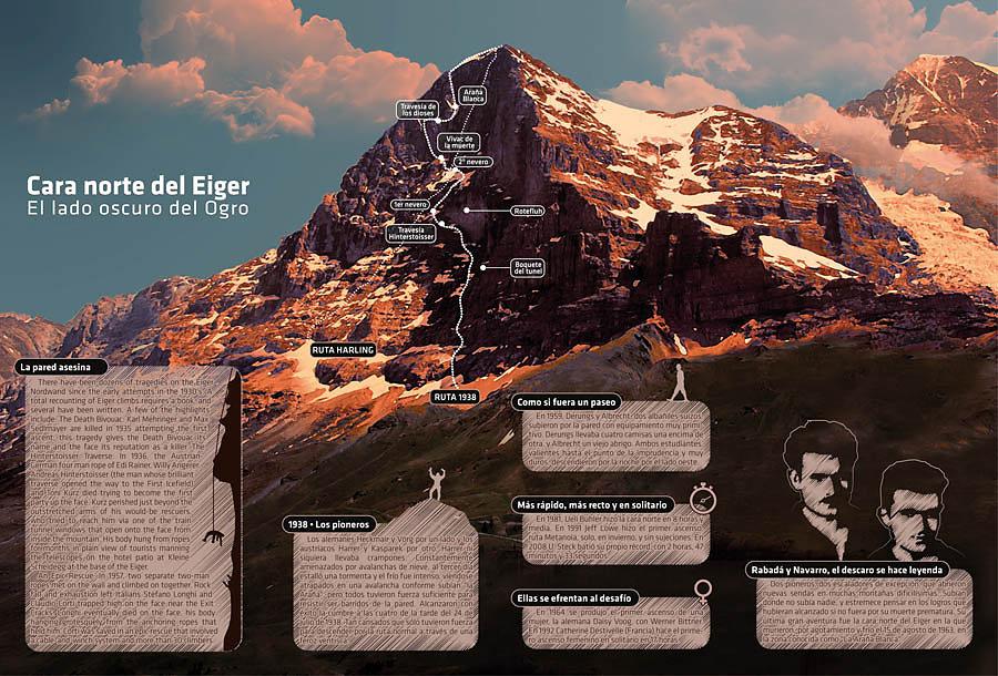 Cara Norte del Eiger, el lado oscuro del ogro